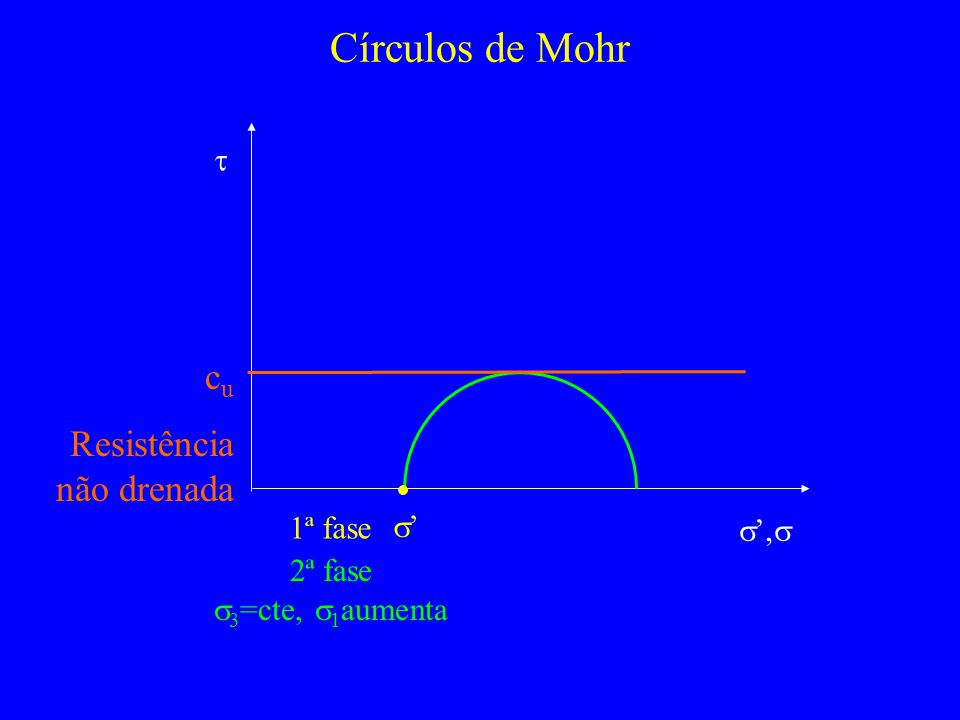 Círculos de Mohr cu Resistência não drenada t 1ª fase s' s',s 2ª fase