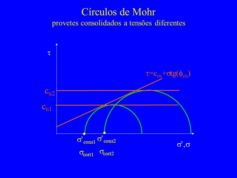 Círculos de Mohr provetes consolidados a tensões diferentes