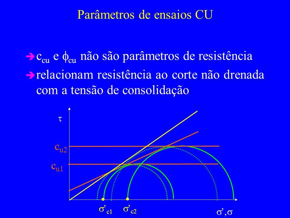 Parâmetros de ensaios CU