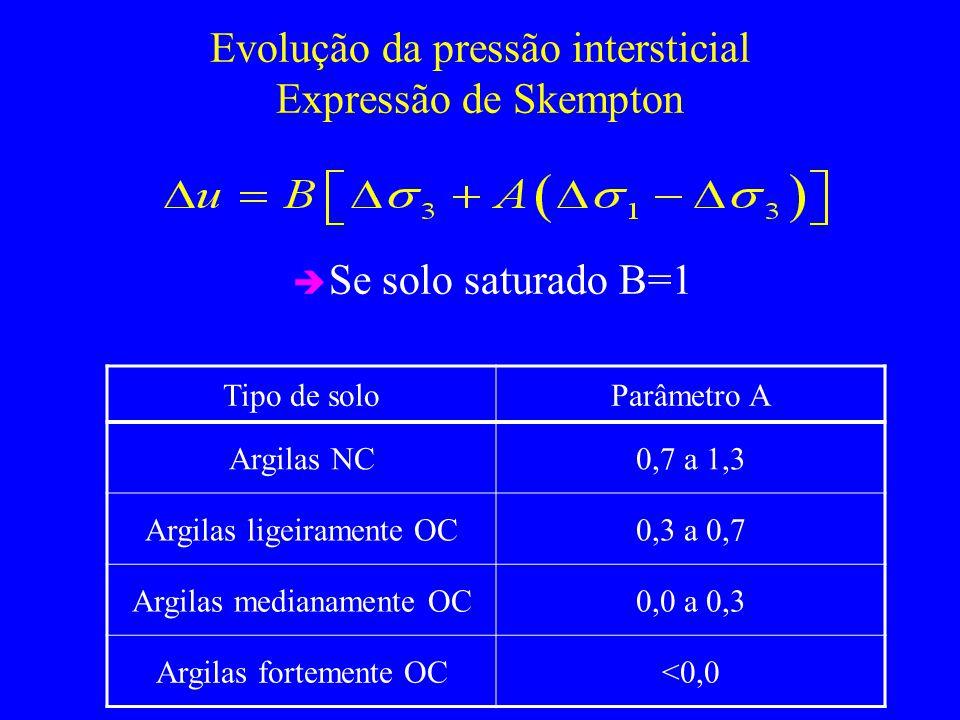 Evolução da pressão intersticial Expressão de Skempton