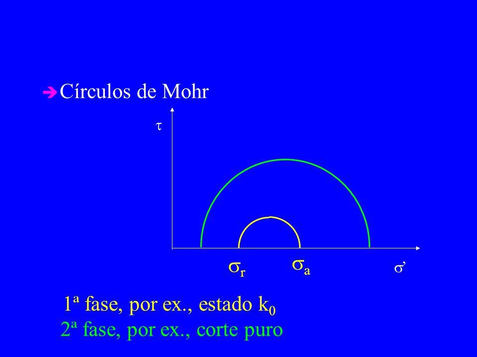 Círculos de Mohr sa sr 1ª fase, por ex., estado k0