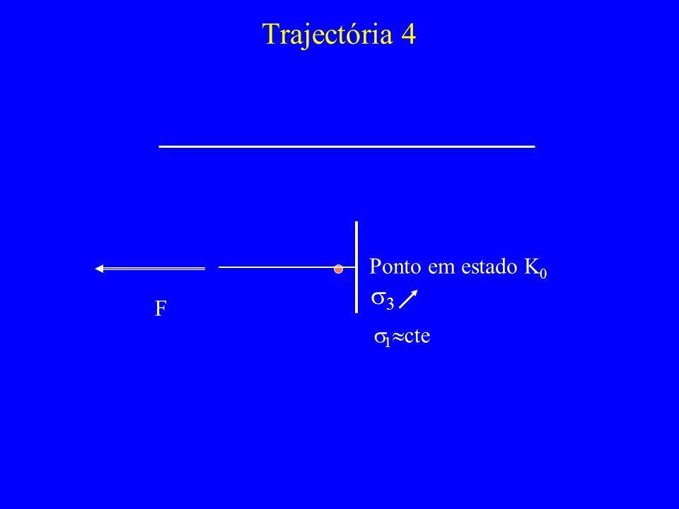 Trajectória 4 Ponto em estado K0 s3 F s1cte