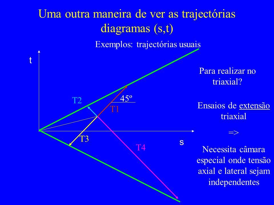 Uma outra maneira de ver as trajectórias diagramas (s,t)