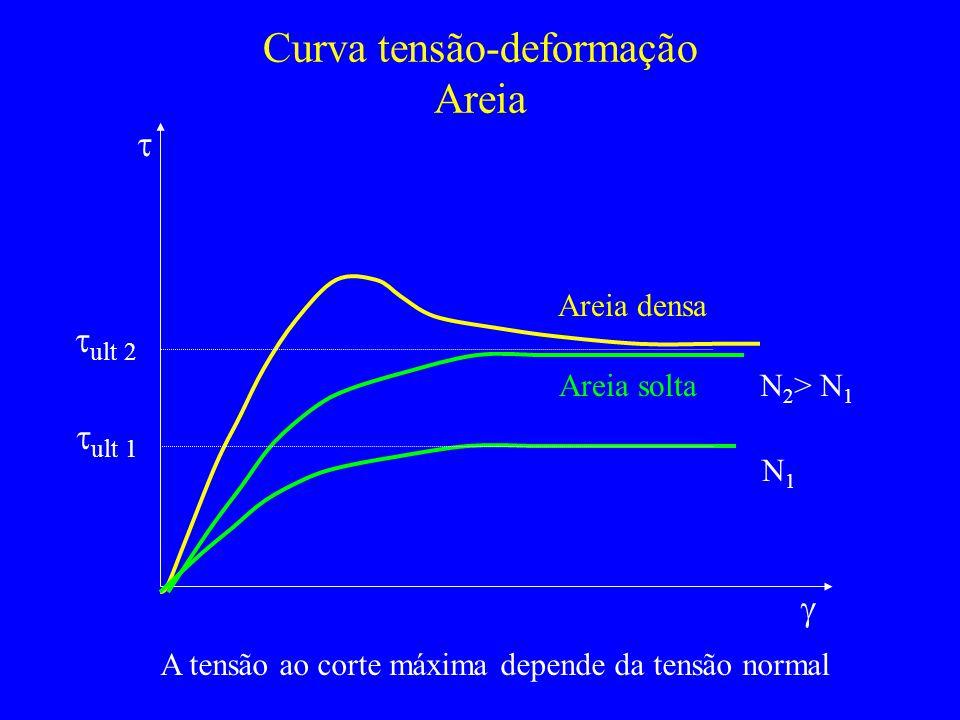 Curva tensão-deformação Areia