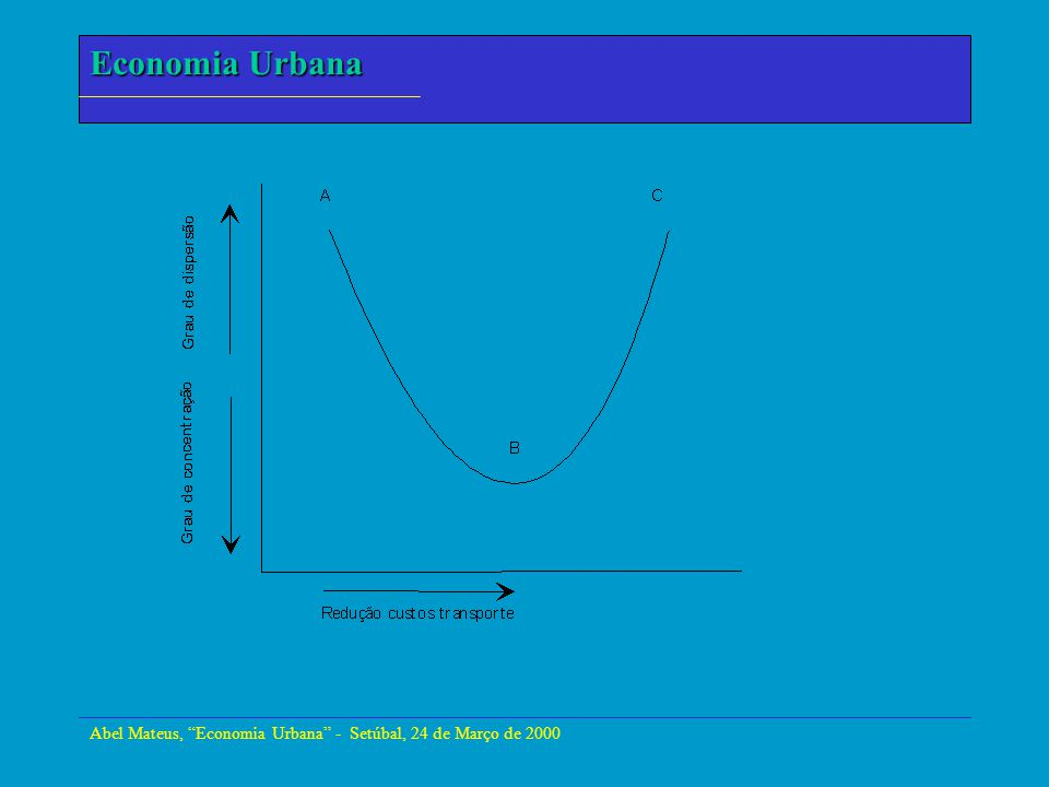Economia Urbana Abel Mateus, Economia Urbana - Setúbal, 24 de Março de 2000