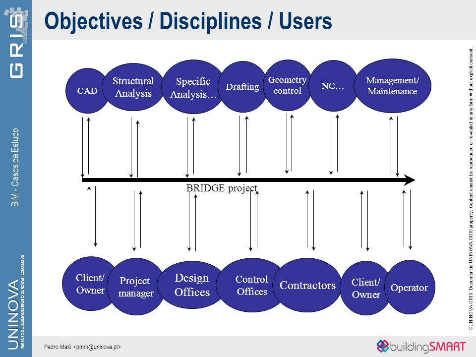 Objectives / Disciplines / Users