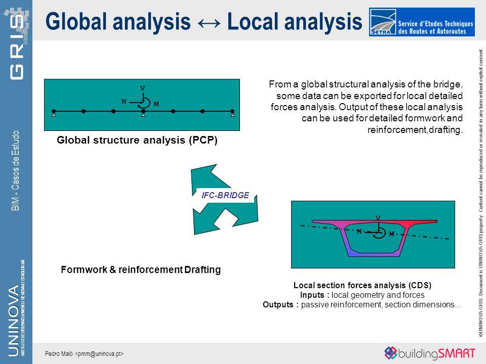 Global analysis ↔ Local analysis