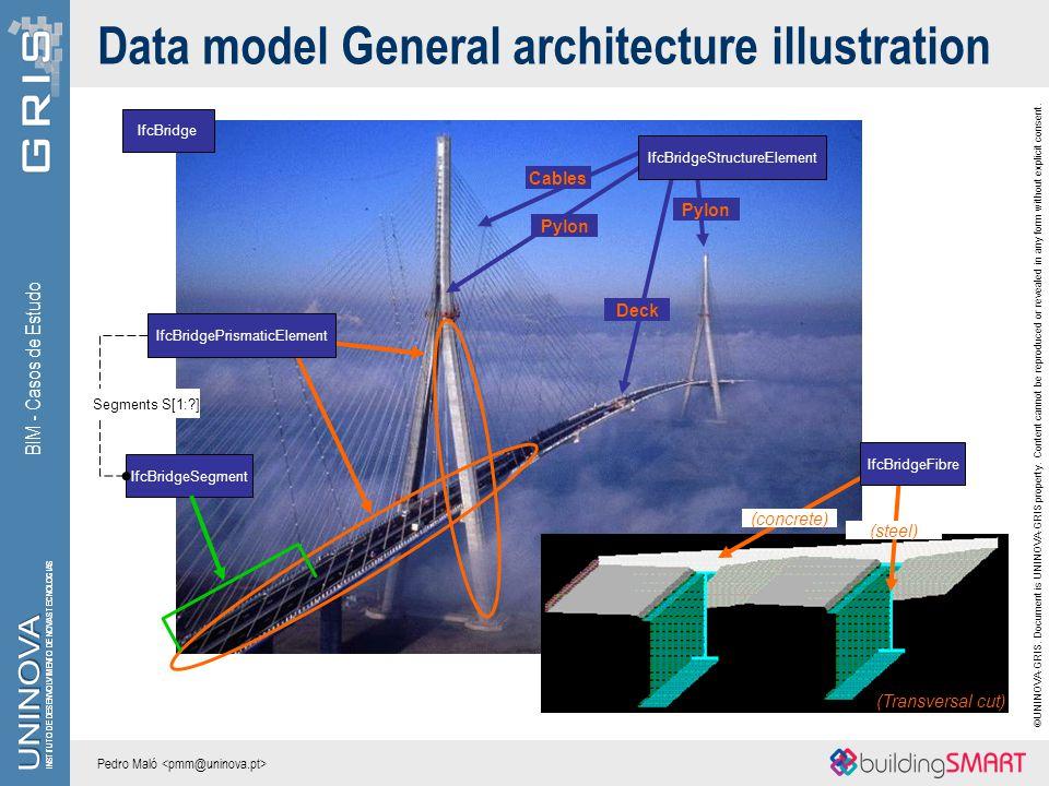 Data model General architecture illustration