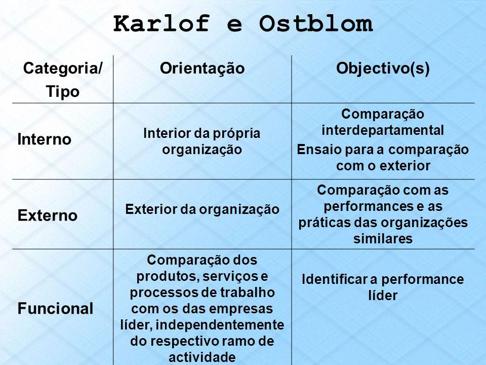 Karlof e Ostblom Categoria/ Tipo Orientação Objectivo(s) Interno