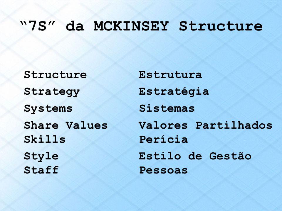 7S da MCKINSEY Structure