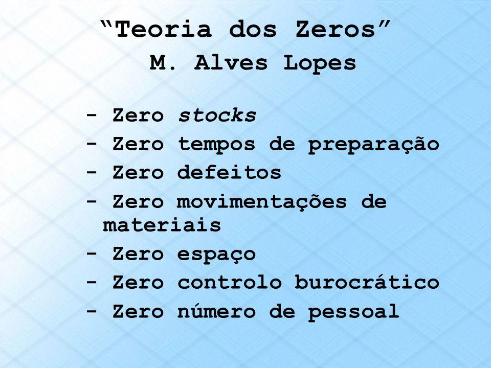 Teoria dos Zeros M. Alves Lopes