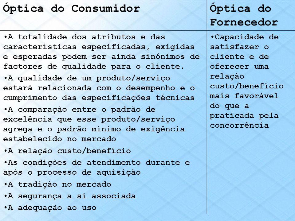 Óptica do Consumidor Óptica do Fornecedor