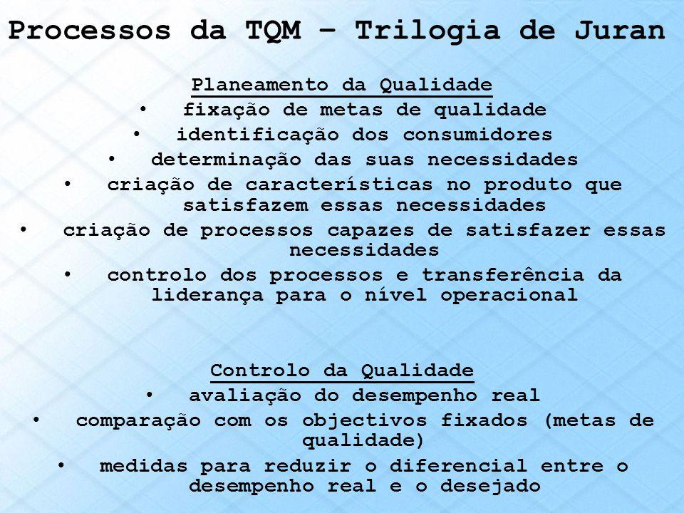 Processos da TQM – Trilogia de Juran