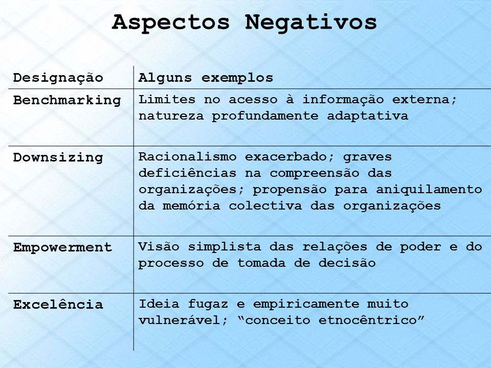 Aspectos Negativos Designação Alguns exemplos Benchmarking Downsizing