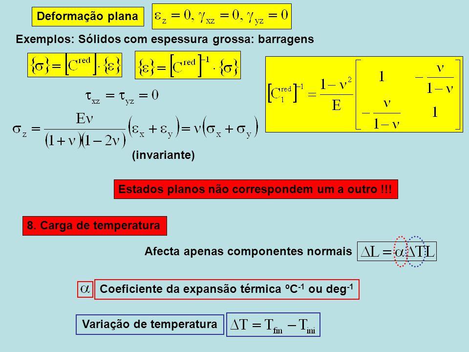 Estados planos não correspondem um a outro !!! Variação de temperatura