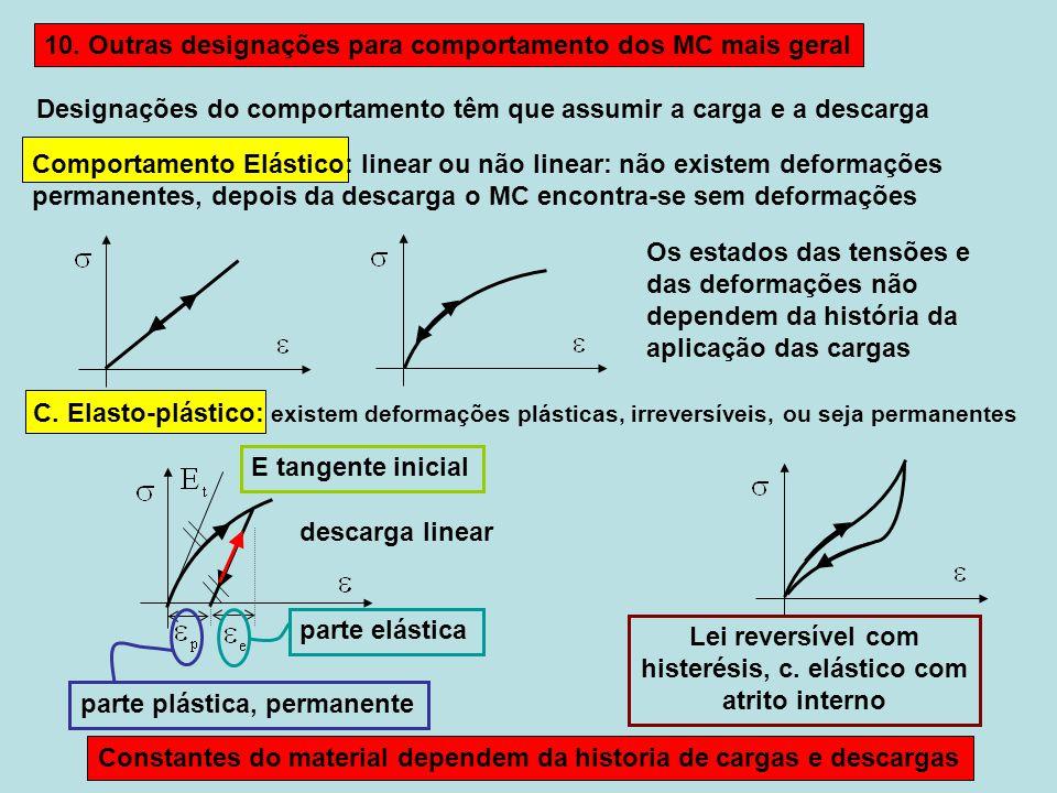 Lei reversível com histerésis, c. elástico com atrito interno