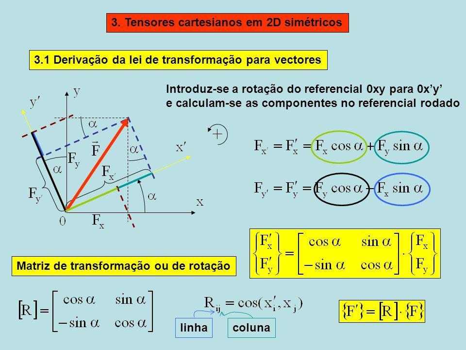 3. Tensores cartesianos em 2D simétricos