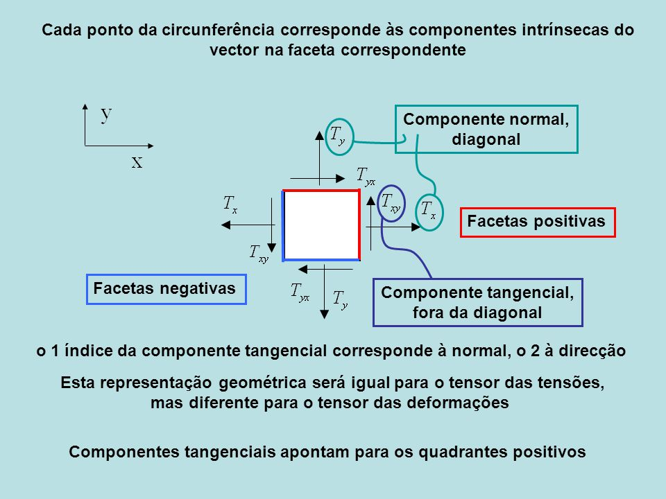 Componente tangencial,