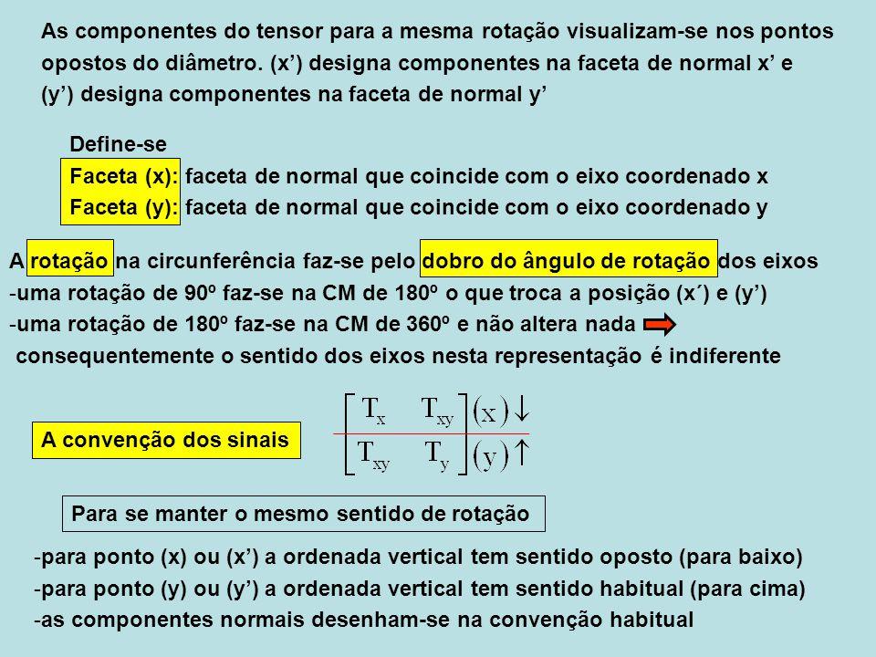 As componentes do tensor para a mesma rotação visualizam-se nos pontos