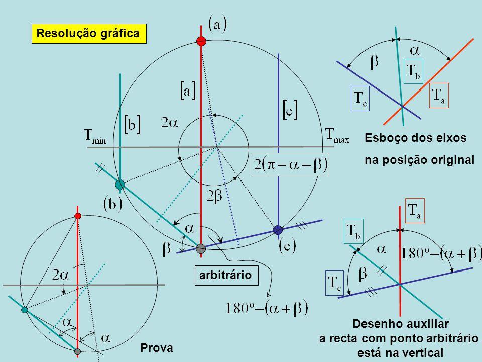 a recta com ponto arbitrário