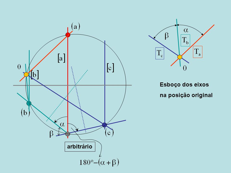 Esboço dos eixos na posição original arbitrário