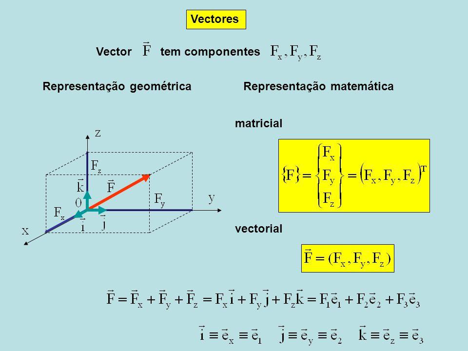 Vectores Vector. tem componentes. Representação geométrica. Representação matemática. matricial.