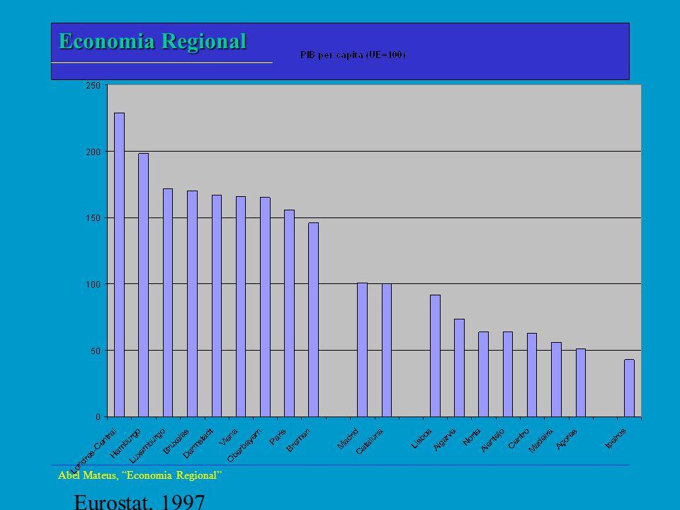 Economia Regional Abel Mateus, Economia Regional Eurostat, 1997