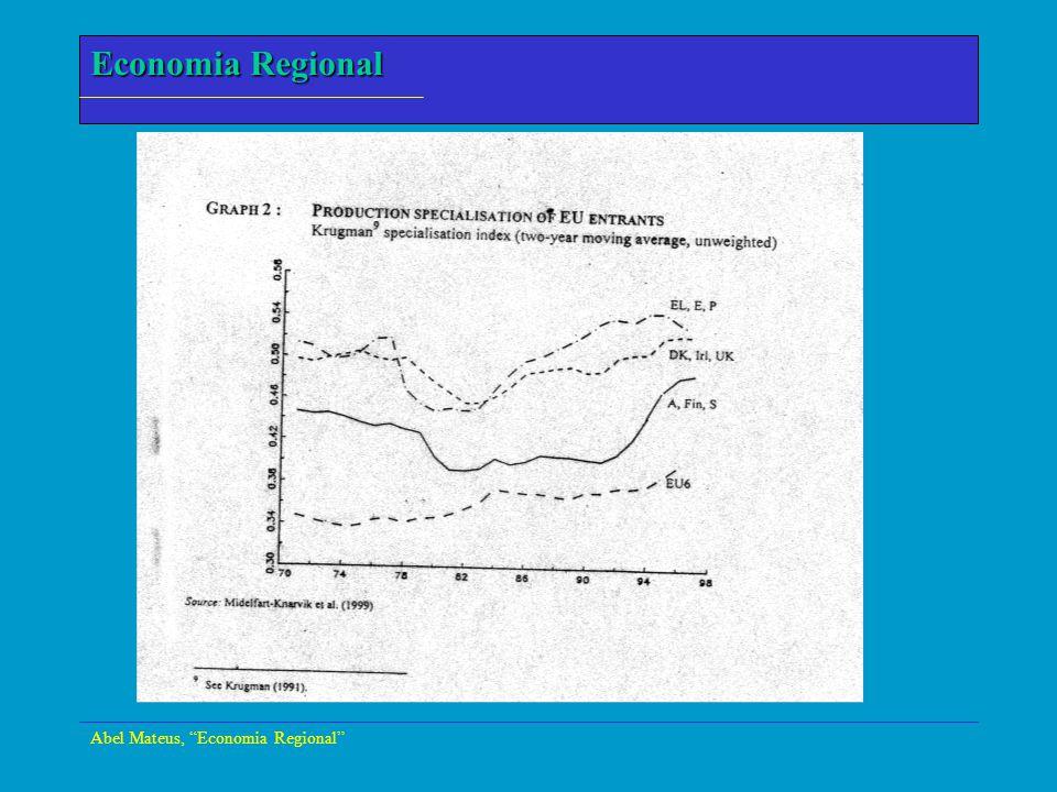 Economia Regional Abel Mateus, Economia Regional