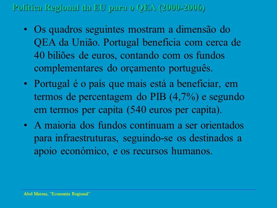Política Regional da EU para o QEA (2000-2006)