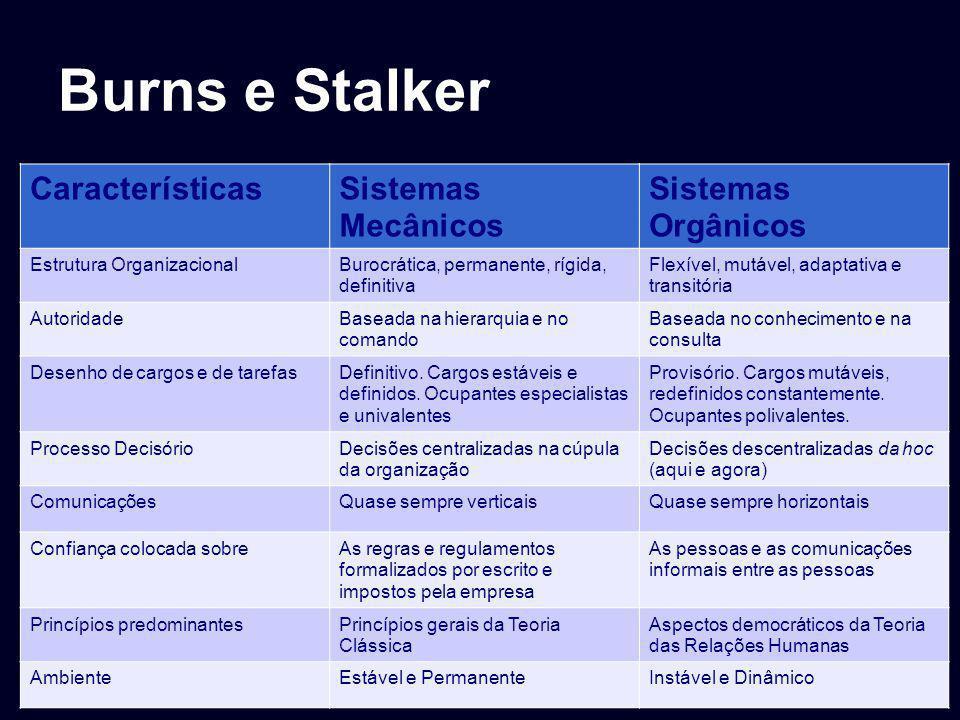 Burns e Stalker Características Sistemas Mecânicos Sistemas Orgânicos