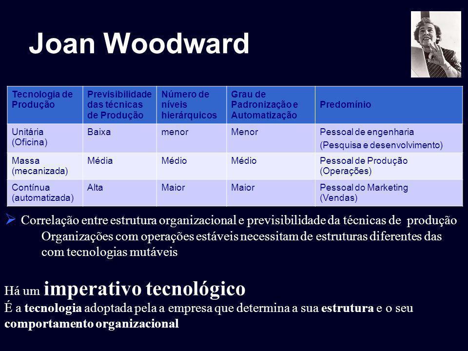 Joan Woodward Correlação entre estrutura organizacional e previsibilidade da técnicas de produção.