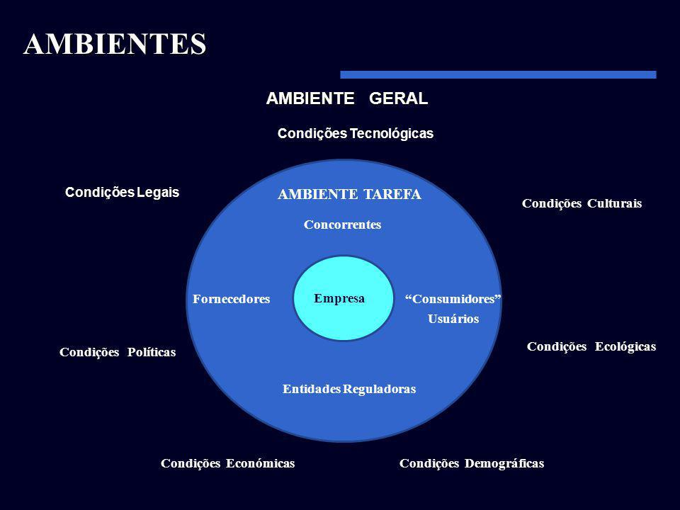 AMBIENTES AMBIENTE GERAL AMBIENTE TAREFA Condições Tecnológicas