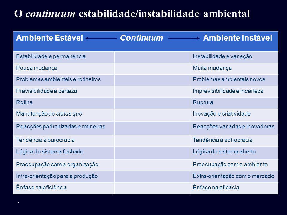 O continuum estabilidade/instabilidade ambiental