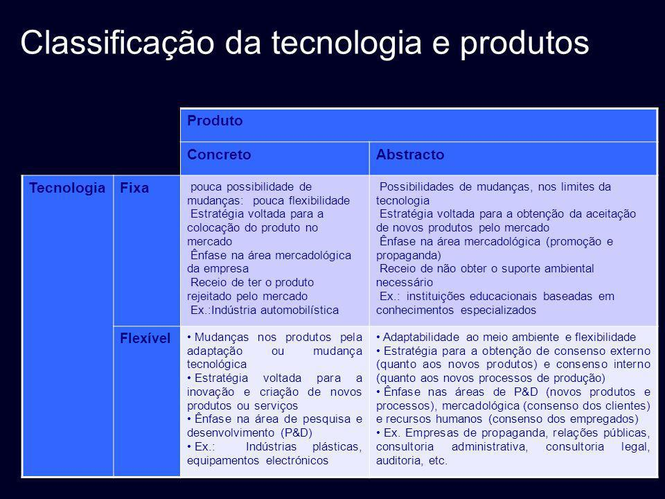 Classificação da tecnologia e produtos