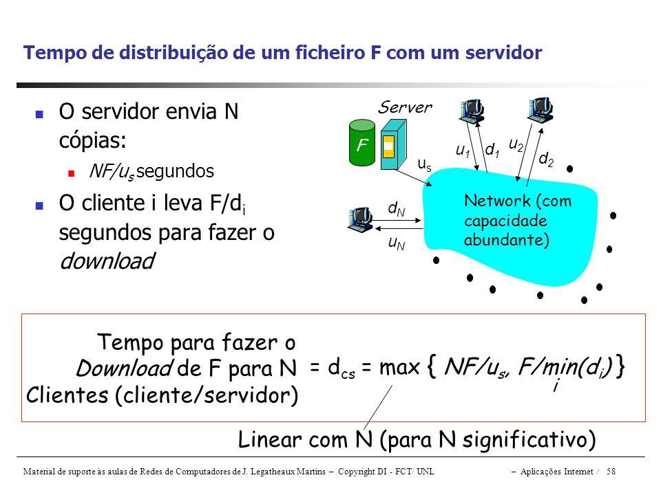 Tempo de distribuição de um ficheiro F com um servidor