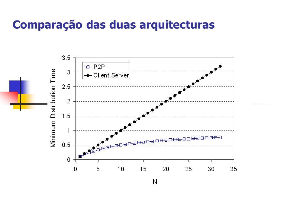 Comparação das duas arquitecturas