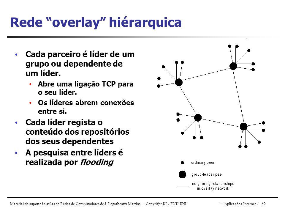 Rede overlay hiérarquica