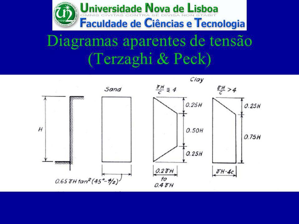 Diagramas aparentes de tensão (Terzaghi & Peck)