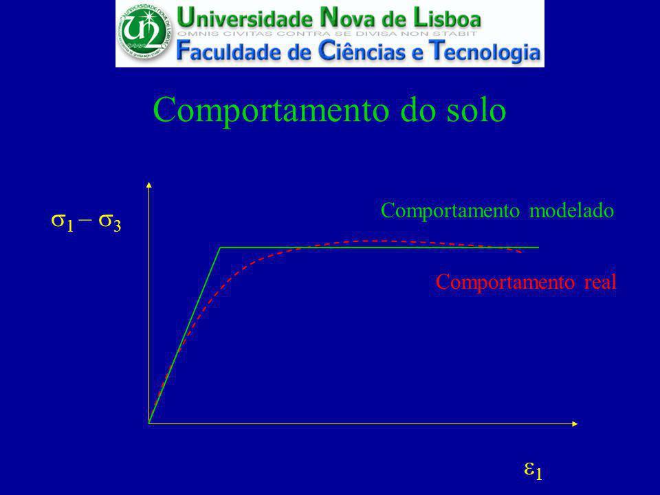 Comportamento do solo s1 – s3 e1 Comportamento modelado