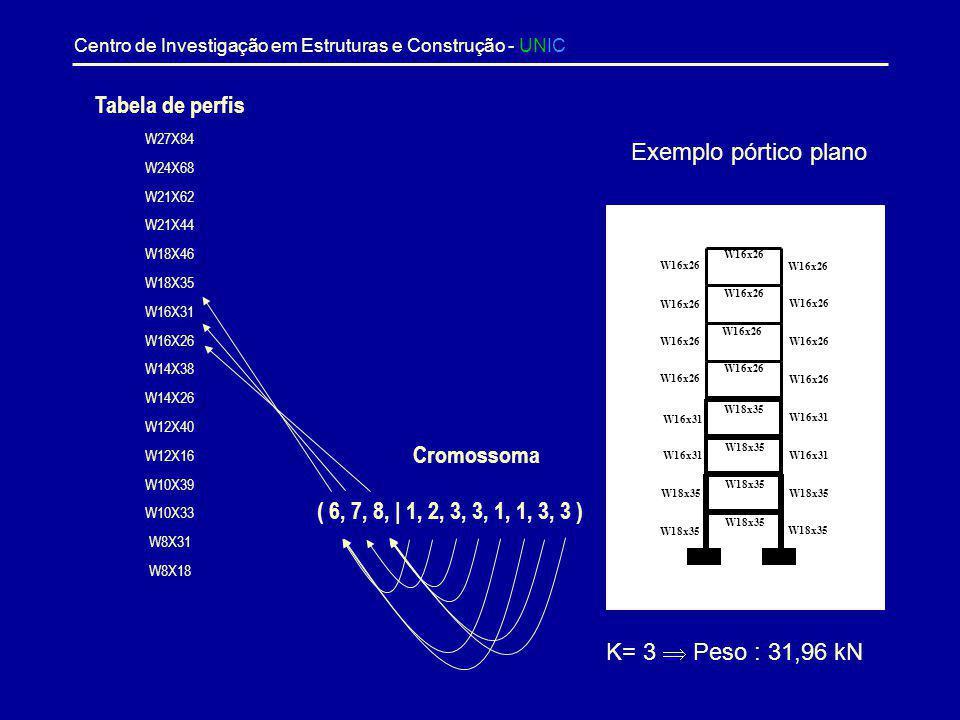 Tabela de perfis Exemplo pórtico plano Cromossoma