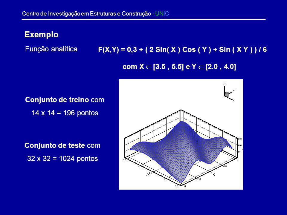 Exemplo Função analítica