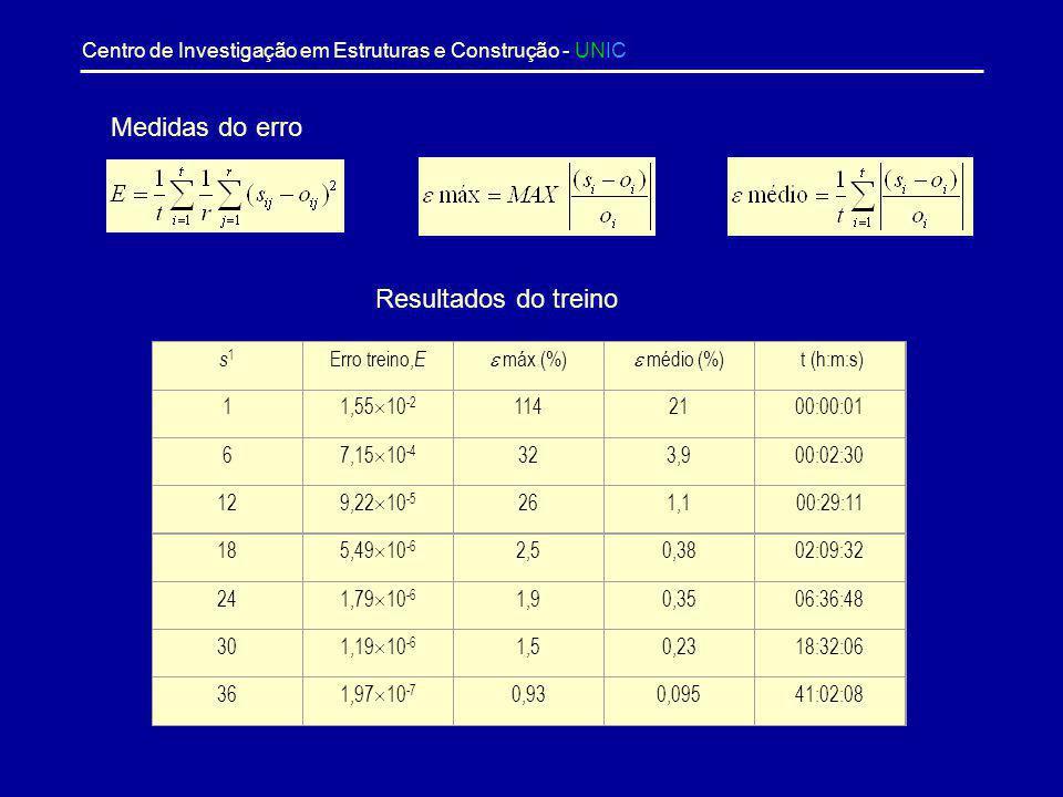 Medidas do erro Resultados do treino s1 Erro treino,E  máx (%)