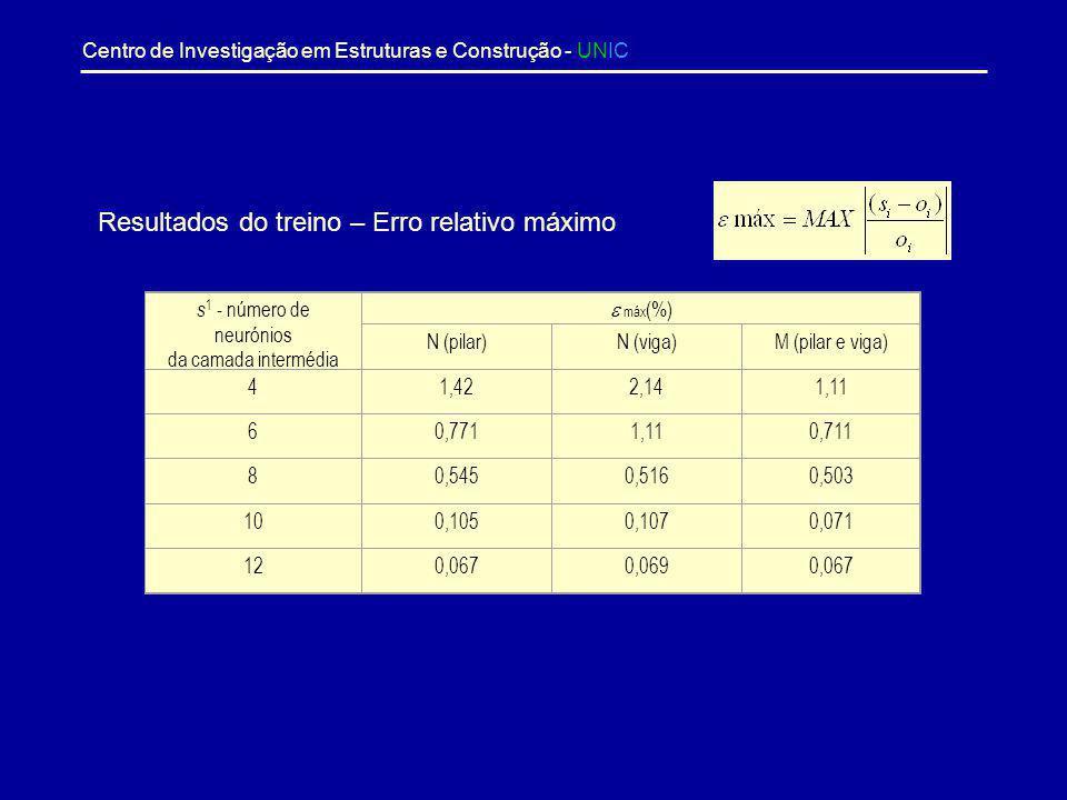 Resultados do treino – Erro relativo máximo