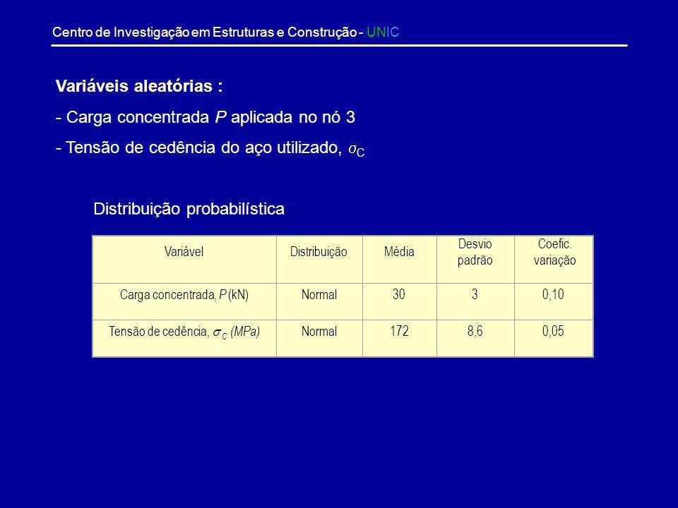 Variáveis aleatórias : Carga concentrada P aplicada no nó 3