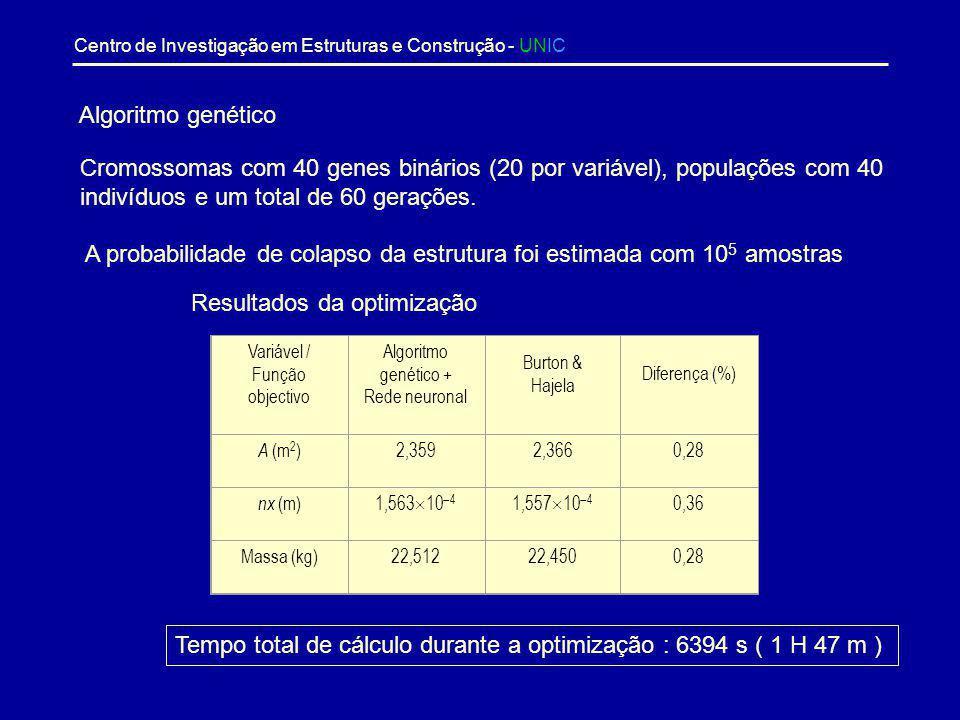 A probabilidade de colapso da estrutura foi estimada com 105 amostras