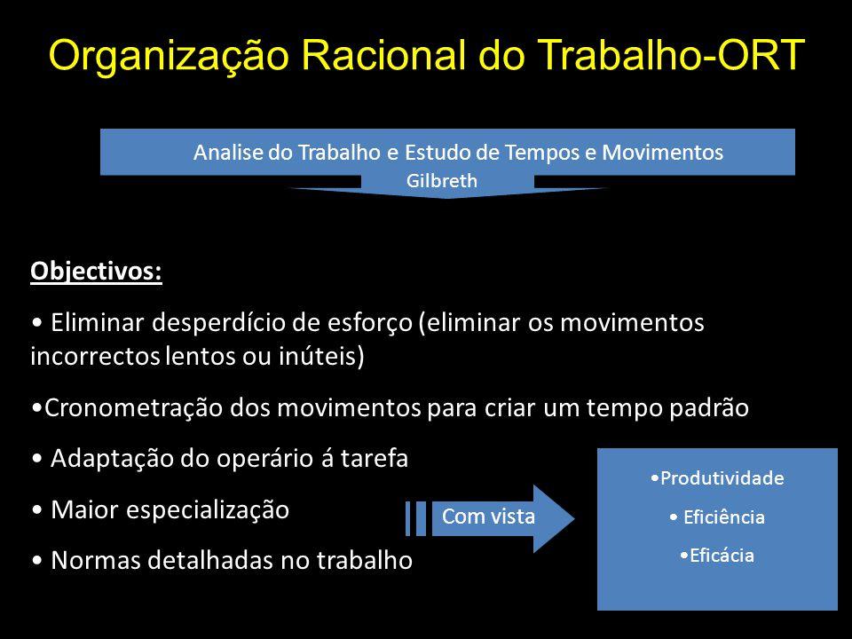 Organização Racional do Trabalho-ORT
