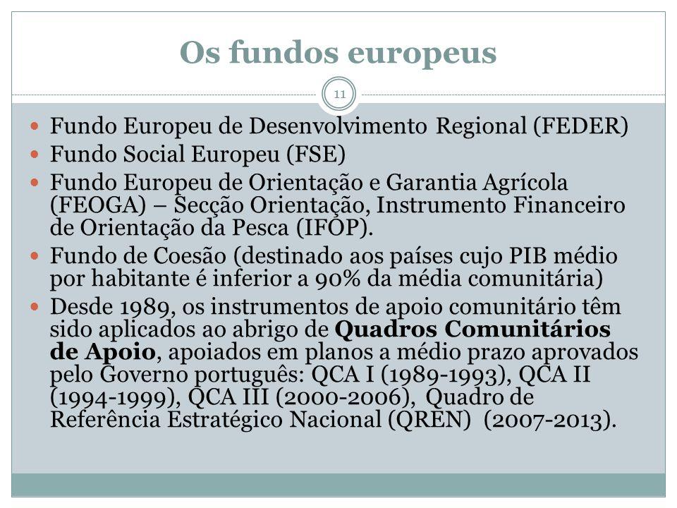 Os fundos europeus Fundo Europeu de Desenvolvimento Regional (FEDER)