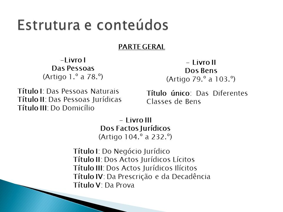 Estrutura e conteúdos PARTE GERAL Livro I Das Pessoas Livro II