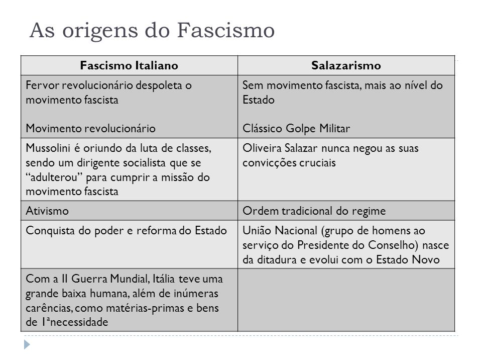 As origens do Fascismo Fascismo Italiano Salazarismo