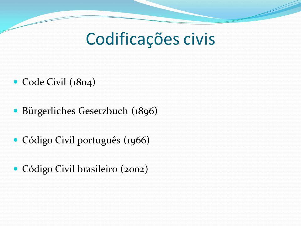 Codificações civis Code Civil (1804) Bürgerliches Gesetzbuch (1896)